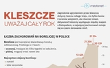 Ve đốt ở Ba Lan