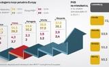 Liên minh Châu Âu: Dân Ba Lan chẳng bao lâu nữa sẽ giầu hơn dân Bồ Đào Nha