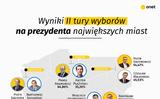 Tin vắn Ba Lan (06/11/2018)