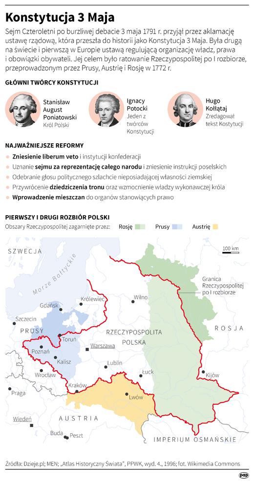 Hiến pháp ngày 3 tháng 5 của Ba Lan - Hoàn cảnh ra đời và cái kết