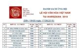 Danh sách ủng hộ Lễ hội Văn hóa Việt Nam tại Warszawa 2018