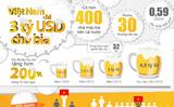 Việt Nam 'vô địch' ASEAN về tiêu thụ bia
