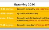 Giáo dục Ba Lan: Mùa thi 2020