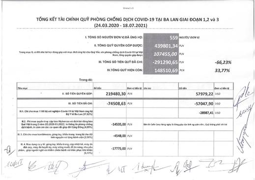 Thư cảm ơn và tổng kết hoạt động, báo cáo tài chính của Quỹ Hỗ trợ Cộng đồng Việt Nam tại Ba Lan Phòng Chống dịch Covid-19 giai đoạn 1,2 và 3 (24.03.2020-18.07.2021)