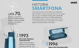 Lịch sử phát triển của điện thoại thông minh (smartfone)