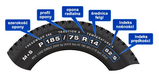 Mọi thứ bạn cần biết về lốp và thay lốp ô-tô