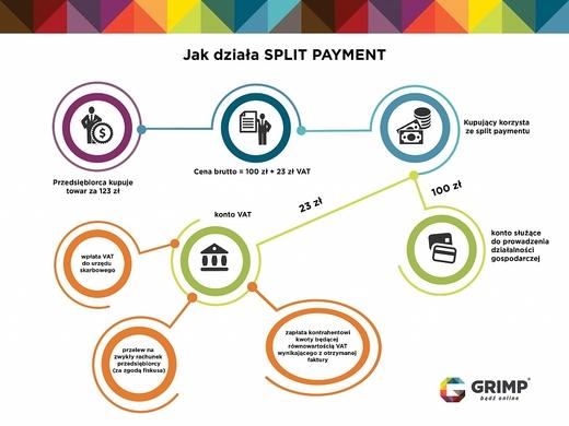 Nói thêm về thanh toán bằng Split Payemnt