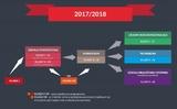 Cải cách giáo dục của chính phủ đảng PiS: trường phổ thông cơ sở tám năm và bốn năm Phổ thông trung học (Liceum)