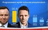 Kết quả bầu cử Tổng thống Ba Lan (vòng I)